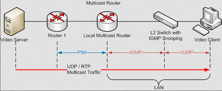 Multicasting for Java developers
