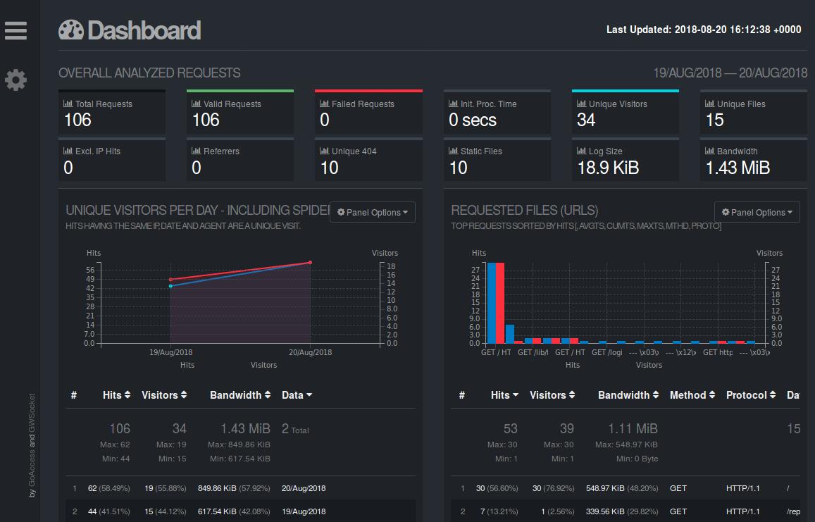 Better analytics with GoAccess and Matomo (Piwik)
